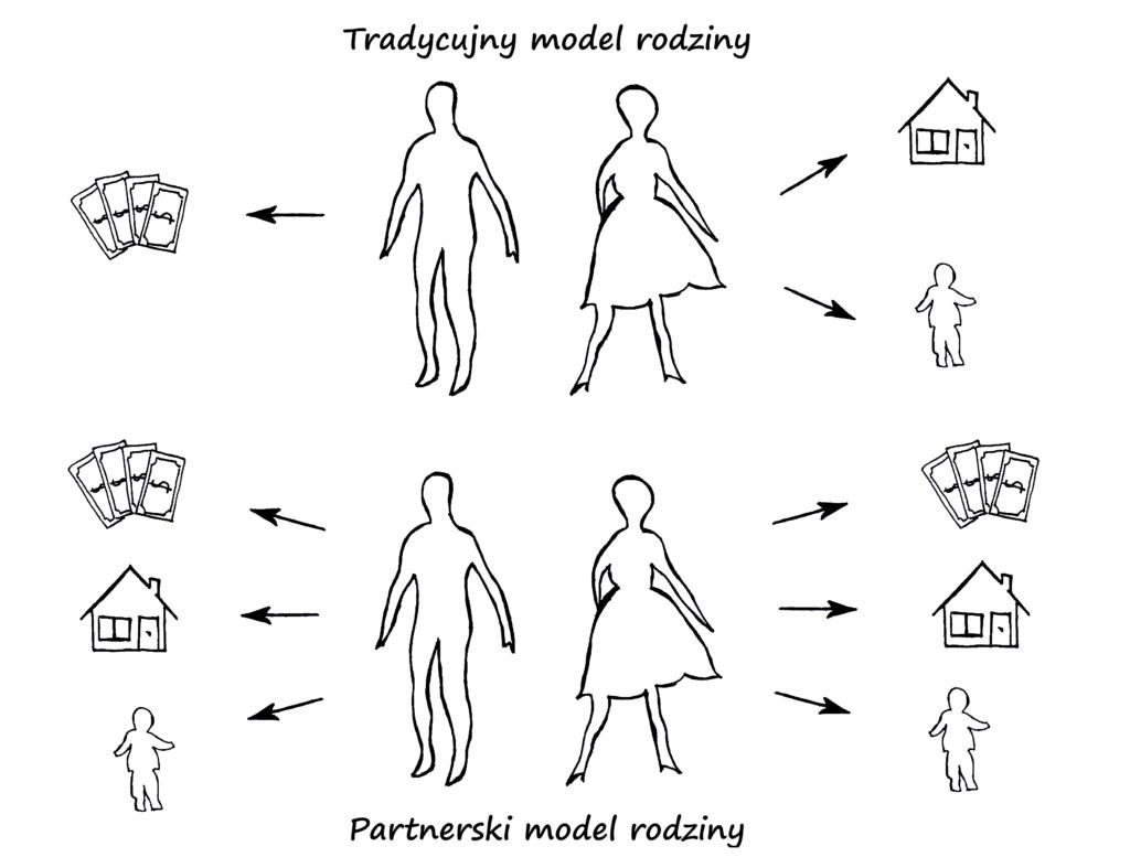 Schemat obrazujący role mamy i taty w tradycyjnym oraz partnerskim modelu rodziny